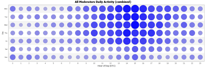 All Moderators