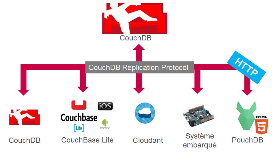 Protocole de réplication CouchDB