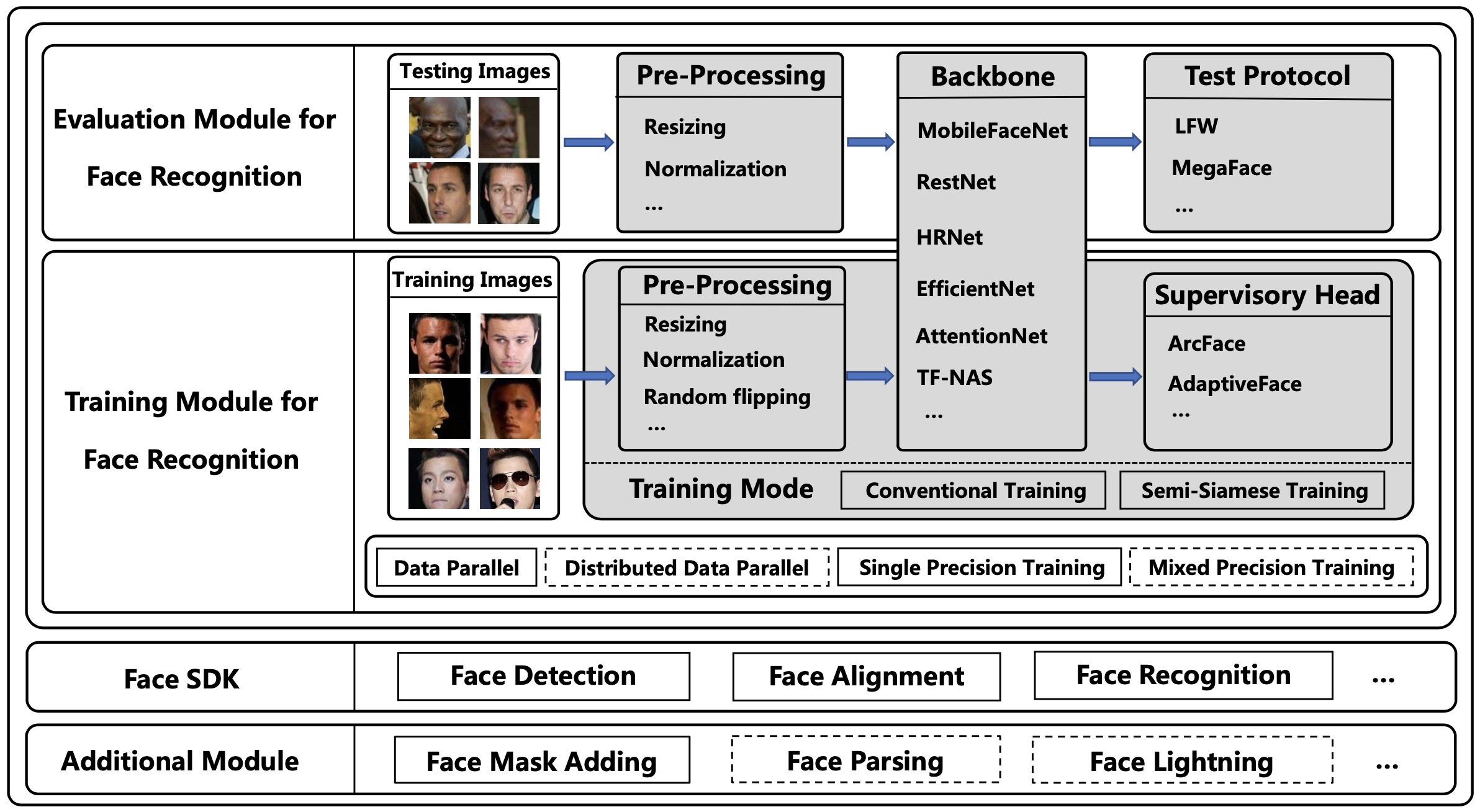 Open Source Data Science Projects FaceX-Zoo