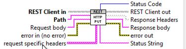 HTTP PUT