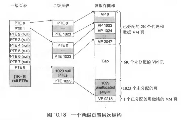 二级页表结构