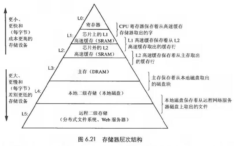 存储器层次结构
