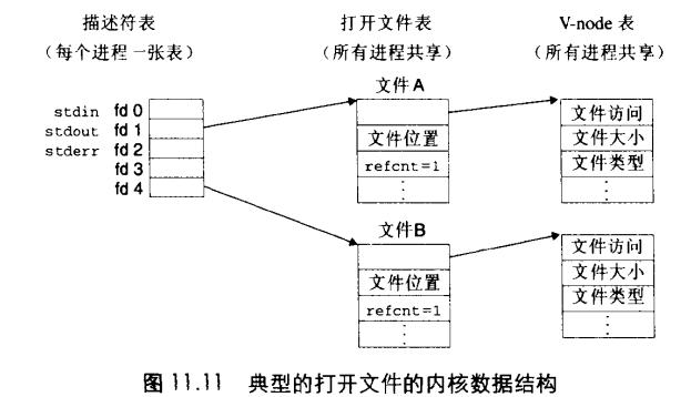 打开文件的内核数据结构
