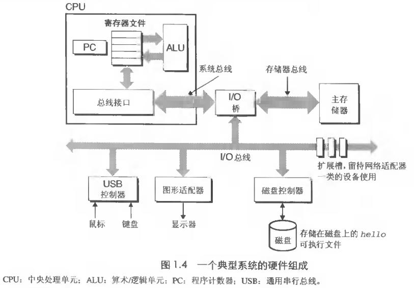 计算机系统的硬件组成