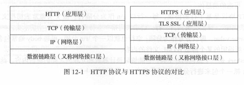HTTP协议与HTTPS协议的对比