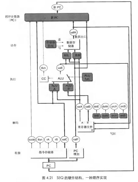 SEQ的硬件结构