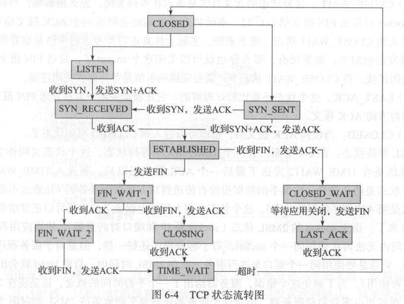TCP状态图