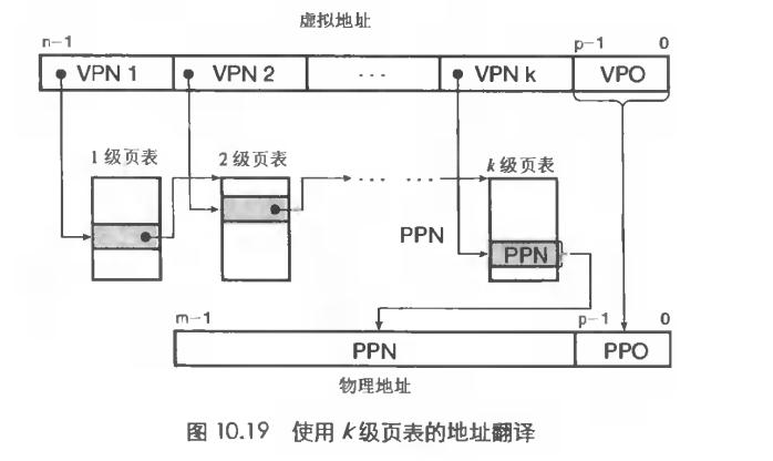 k级页表结构