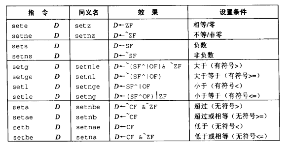 set指令