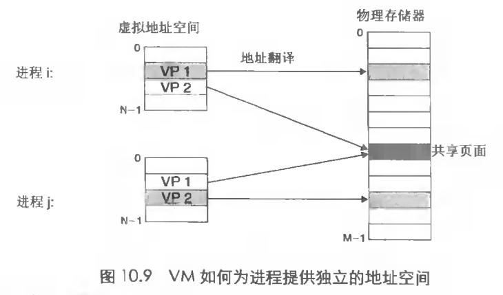 vm进程地址空间
