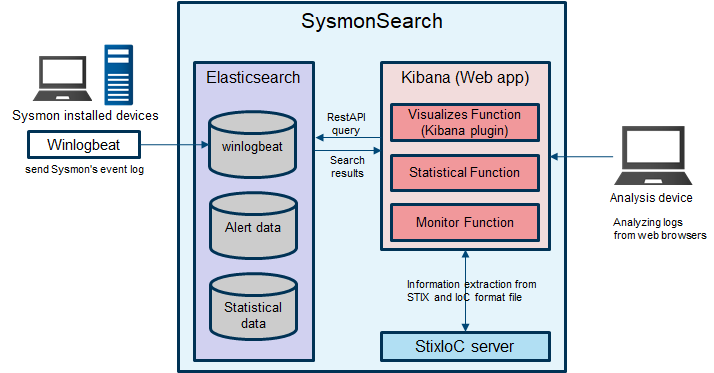 SysmonSearch system