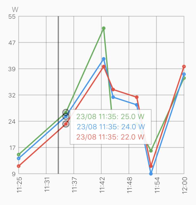 Flutter Line Chart