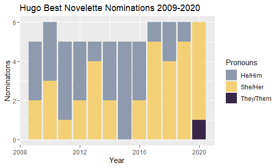 Stacked bar chart that shows the pronoun breakdown of each year's Best Novelette nominations