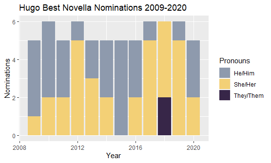 Stacked bar chart that shows the pronoun breakdown of each year's Best Novella nominations