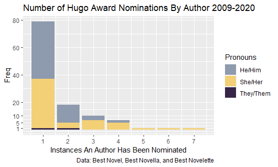 Stacked bar chart that shows how many times an author has been nominated.
