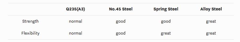 compare steel
