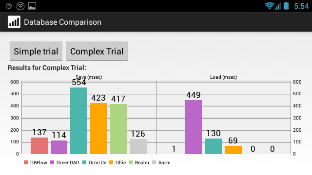 Complex Trial