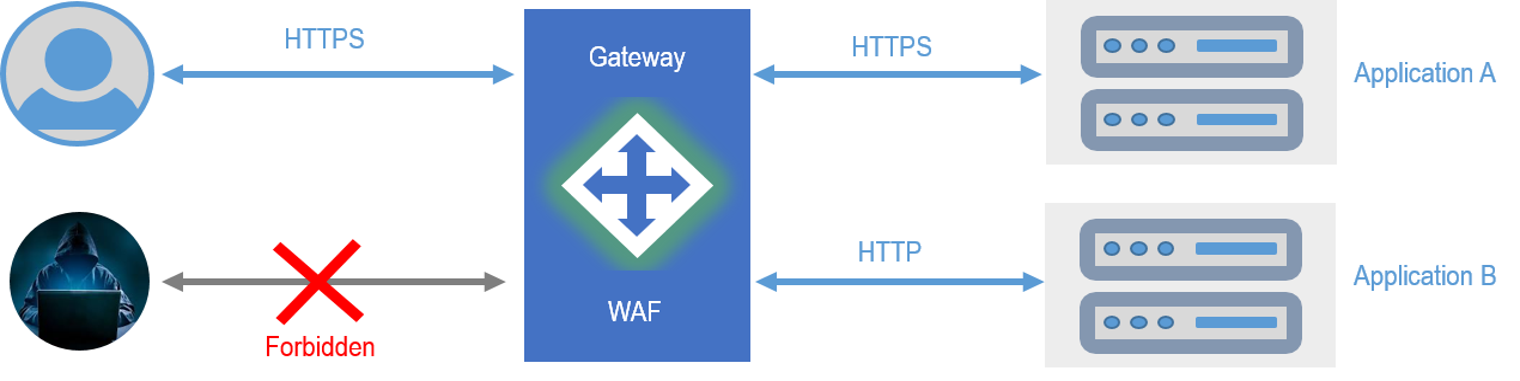Janusec Application Gateway