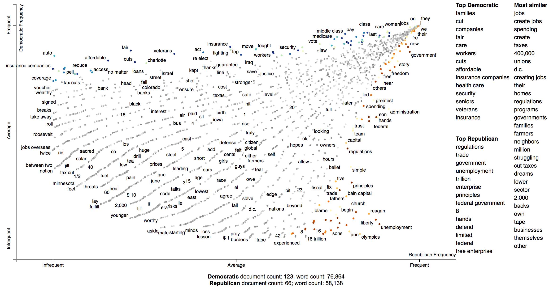 Word representations