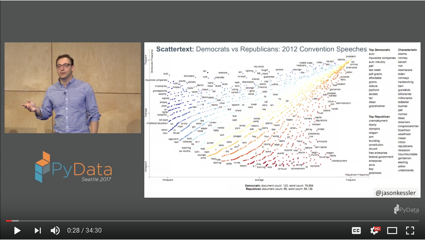 Watch the PyData talk here