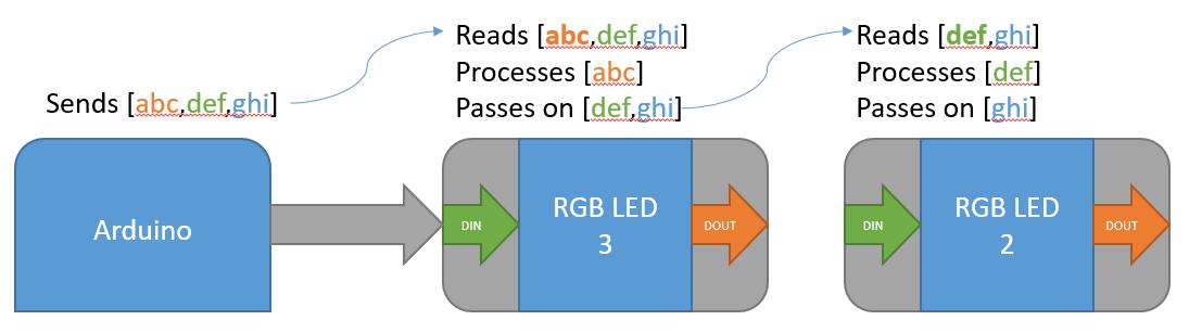 led data
