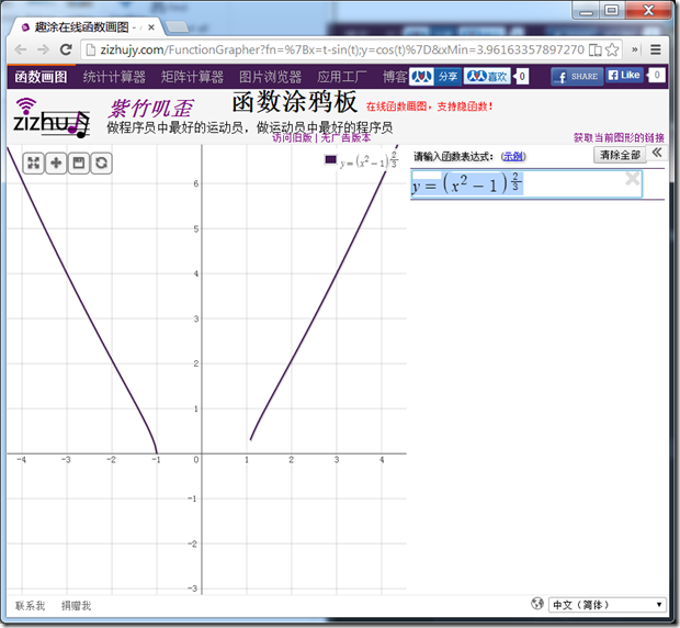 $y=\left(x^2-1\right)^{\frac{2}{3}}$ 的不正确的图形