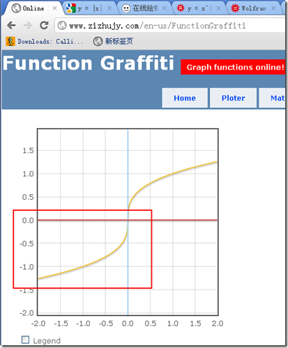 function graph for y = x ^ (1/3)