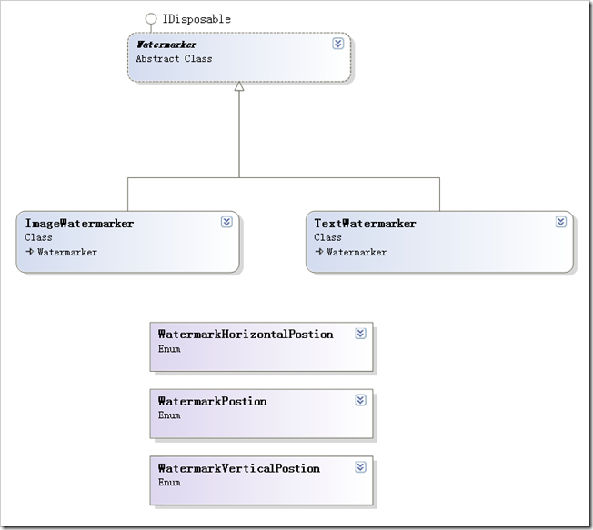给图片添加水印的C#类图 The C# Class Diagram for adding watermark to image