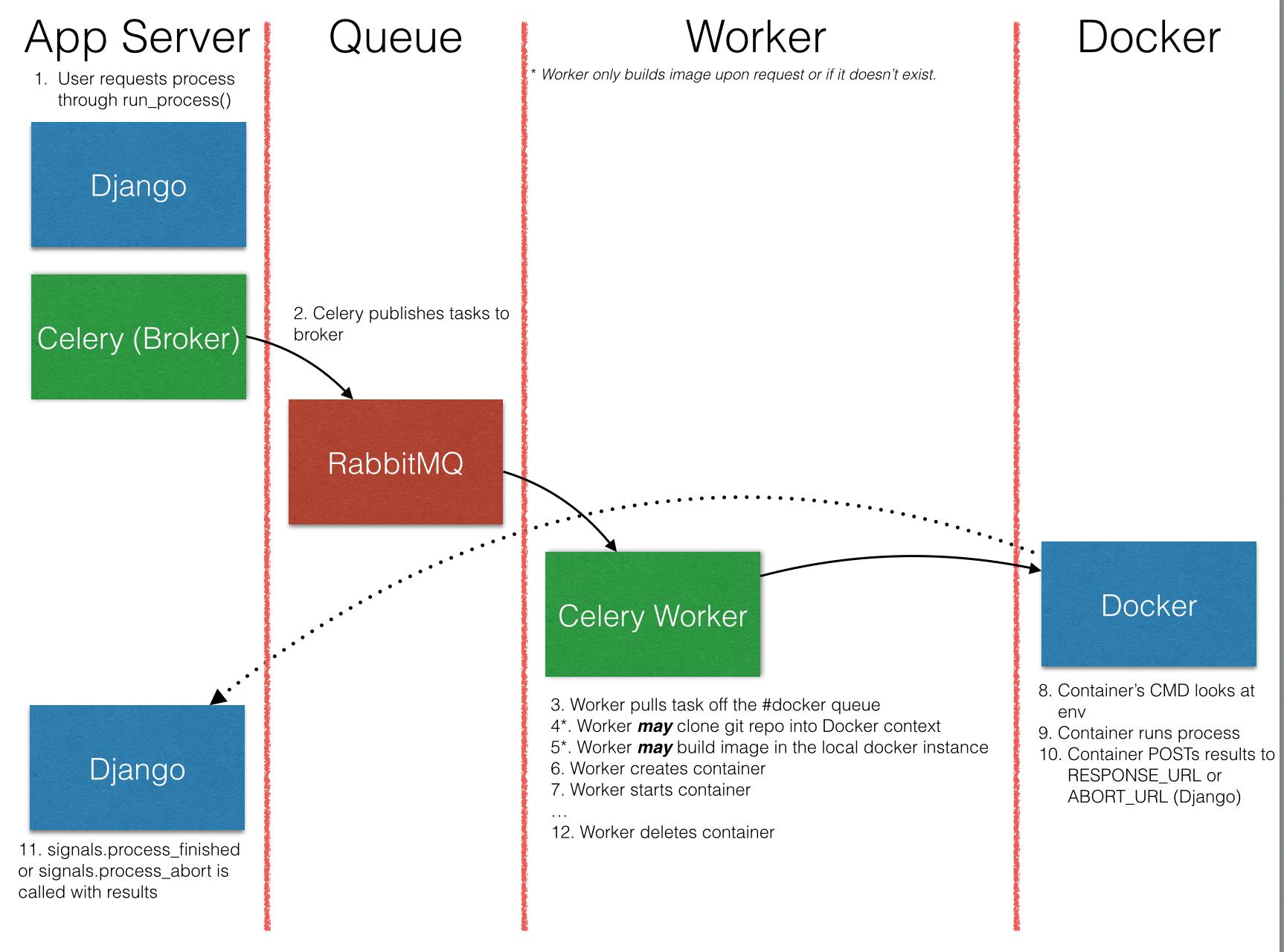 GitHub - hydroshare/django_docker_processes: Run complex processes