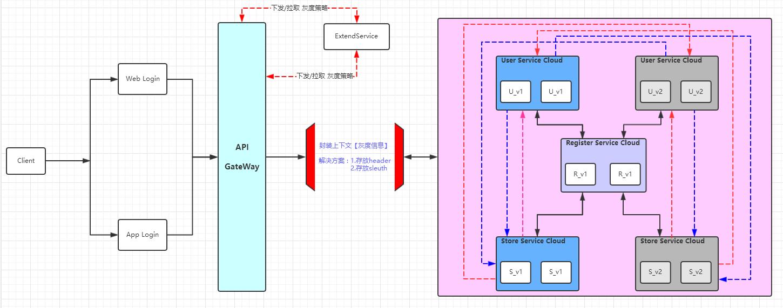 灰度发布架构设计图