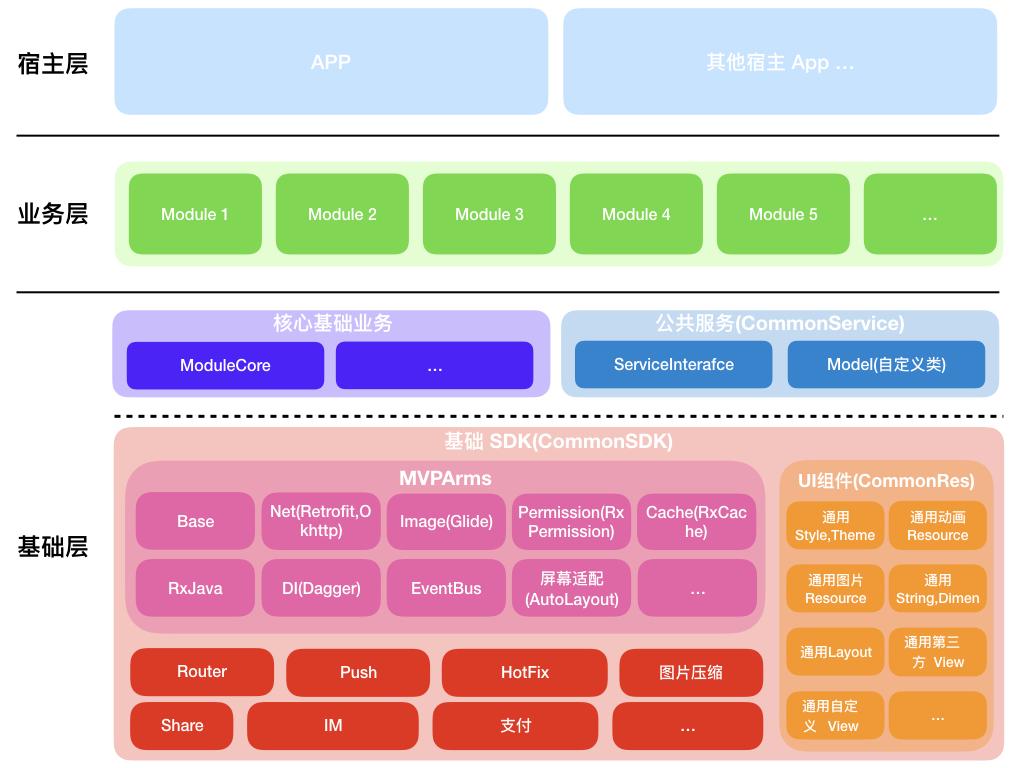 ArmsComponentArchitecture