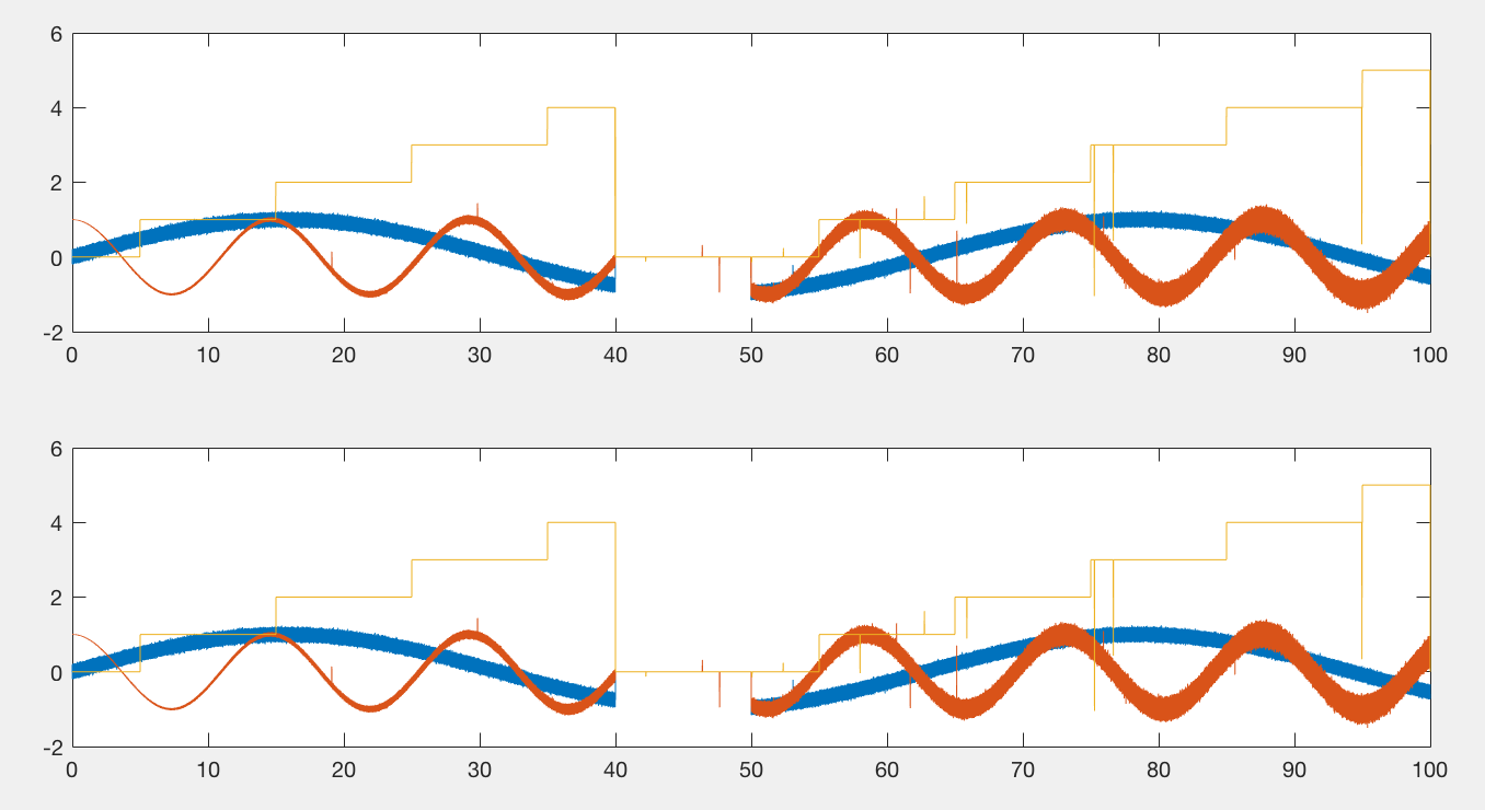 Plots that look the same but with different numbers of points