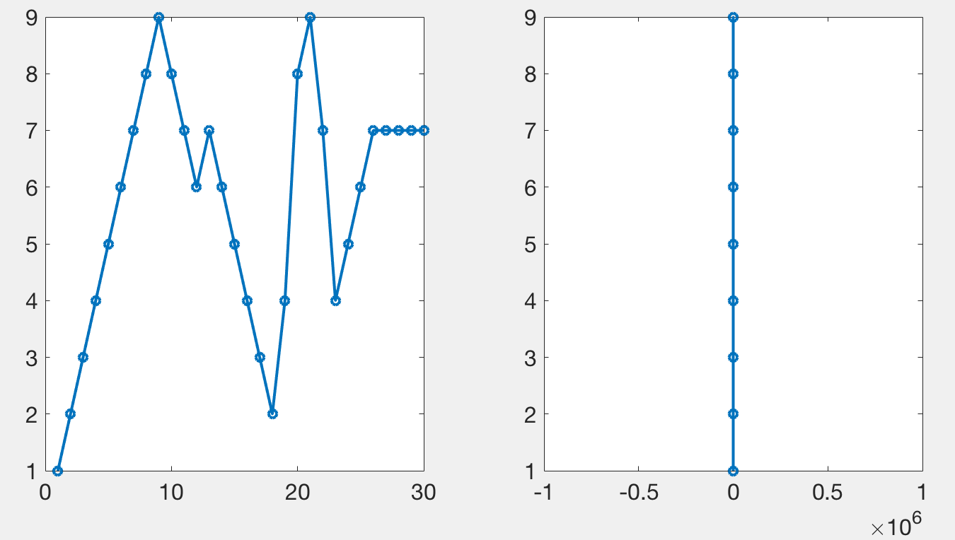 Simple plot with markers