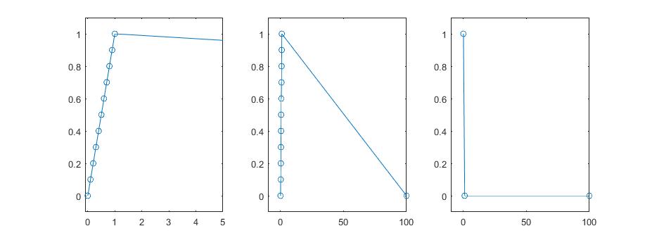 Uneven sampling showing max min order matters