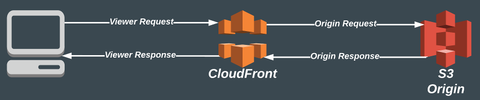 Image of cloudfront events
