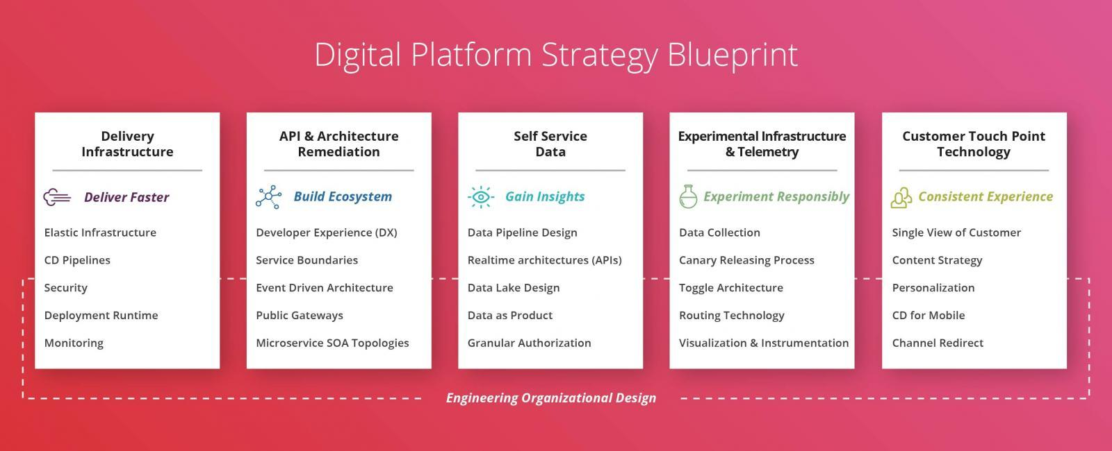 Digital Platform Strategy - a blueprint