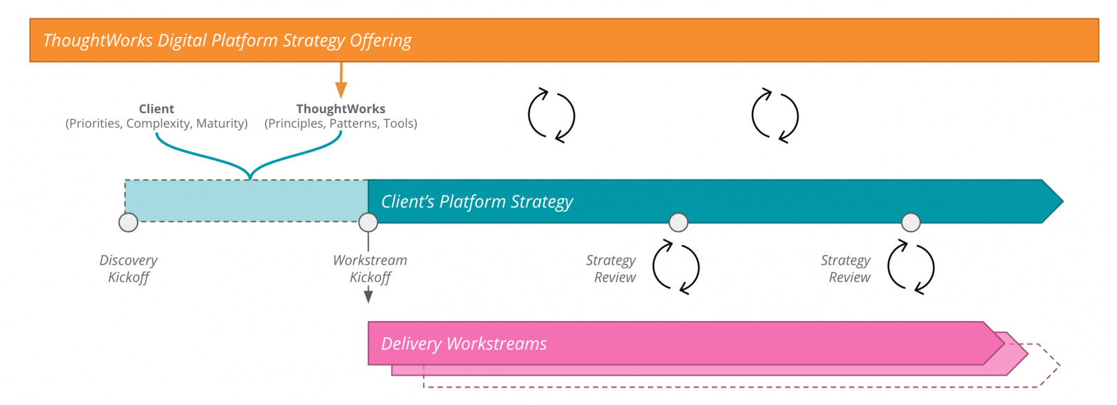 Digital Platform Strategy - the approach