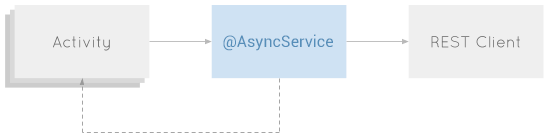 Global AsyncService position