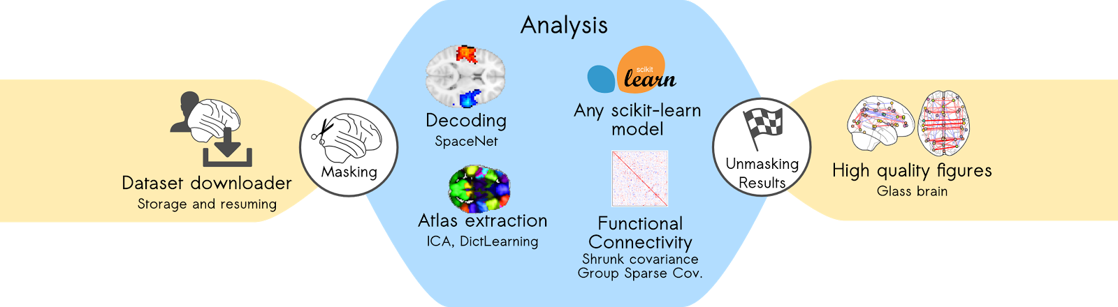 Analyzing functional connectivity with Nilearn