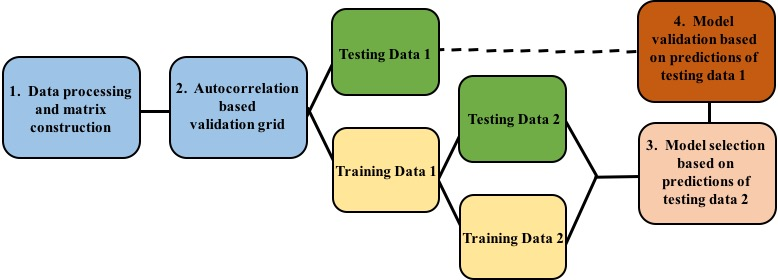 Methods Diagram