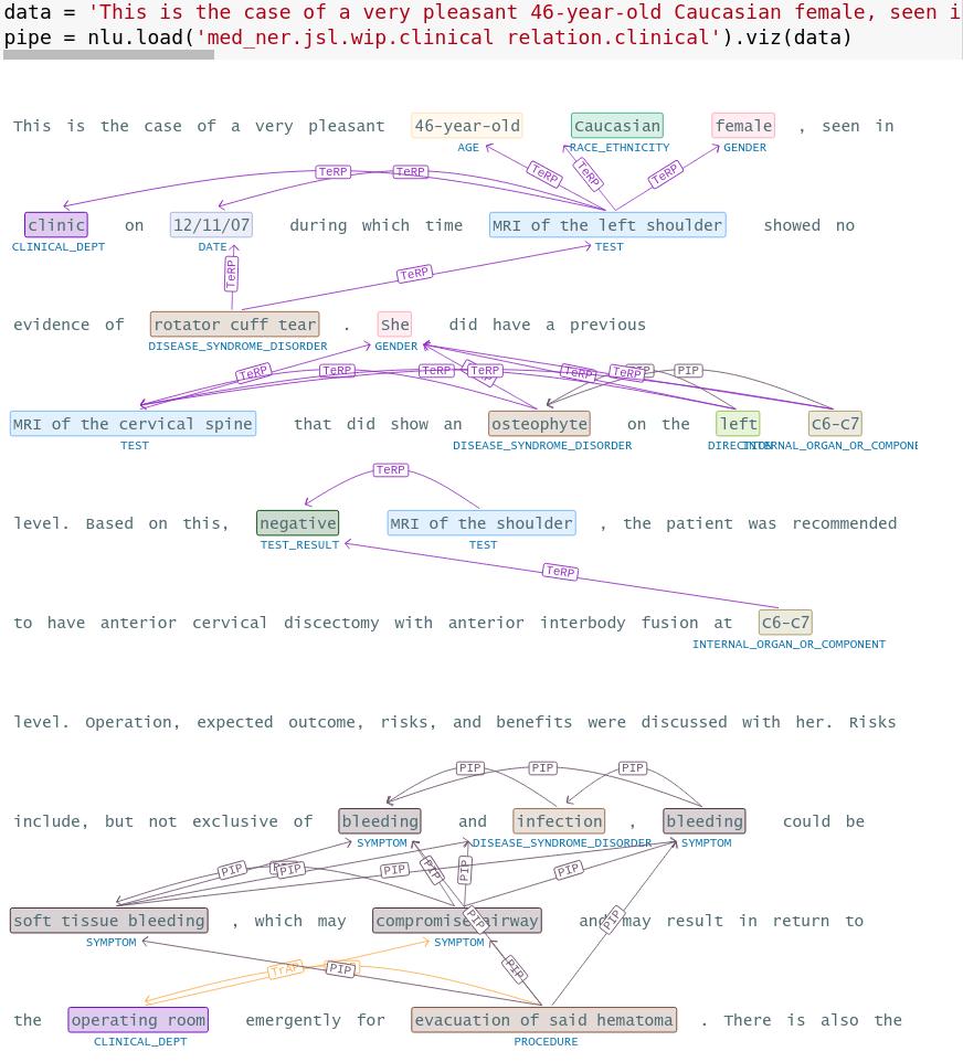 Entity Relation visualization