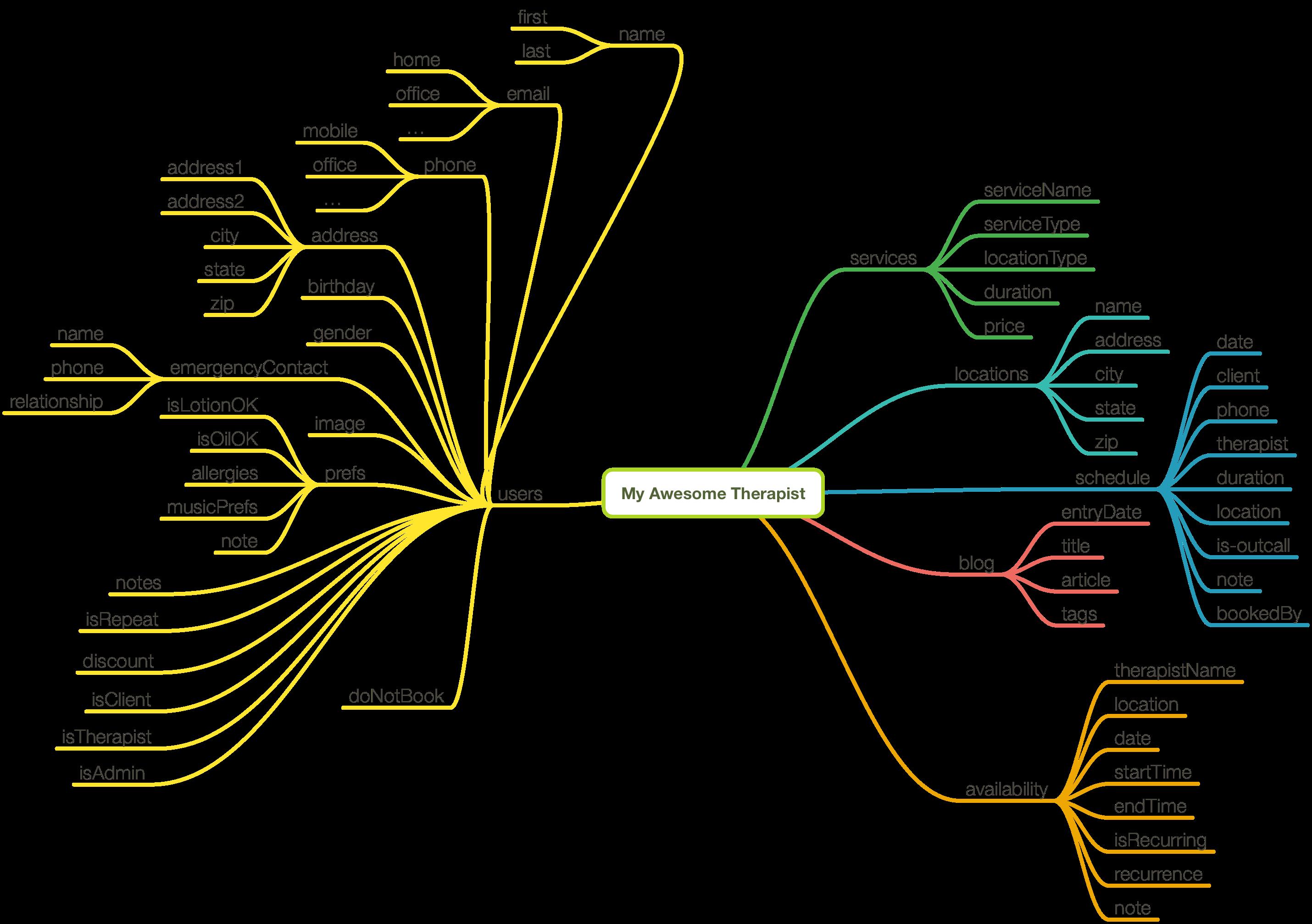 Image of Data Model