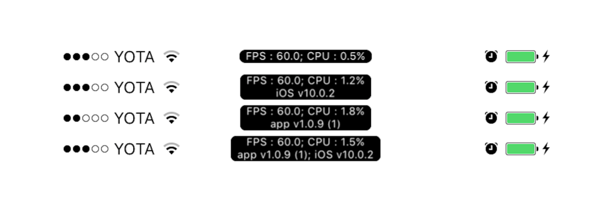 GDPerformanceView
