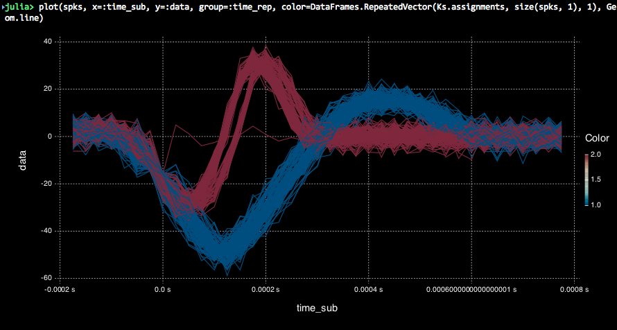 clustered spike snippets