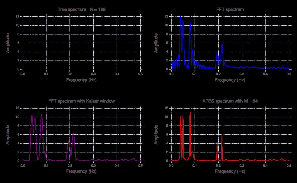 Amplitude Estimation