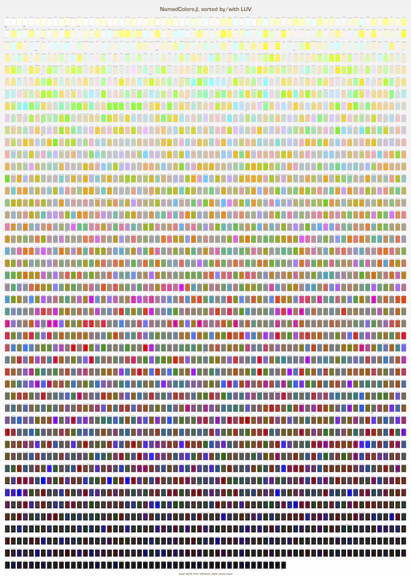 Chart showing all colors sorted by Luv luminance