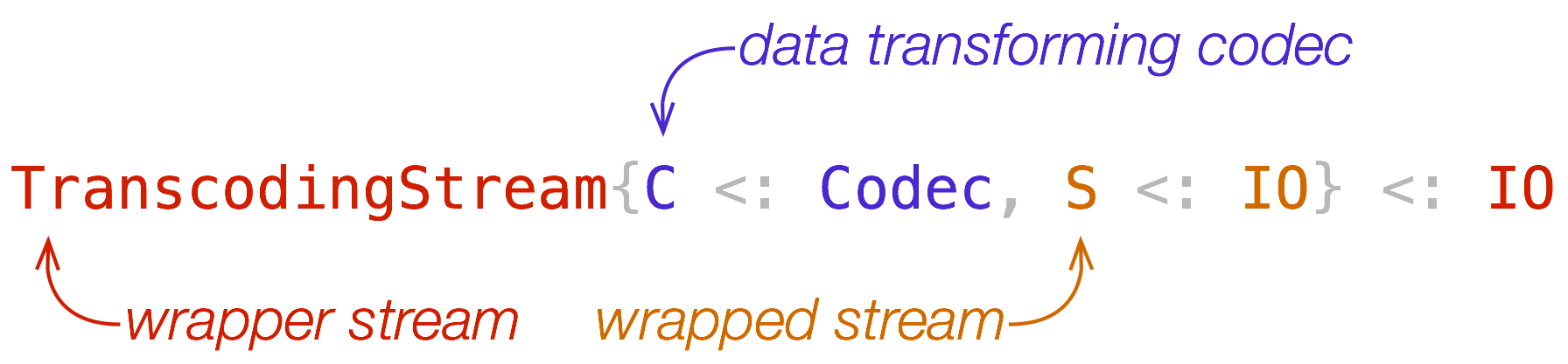 TranscodingStream