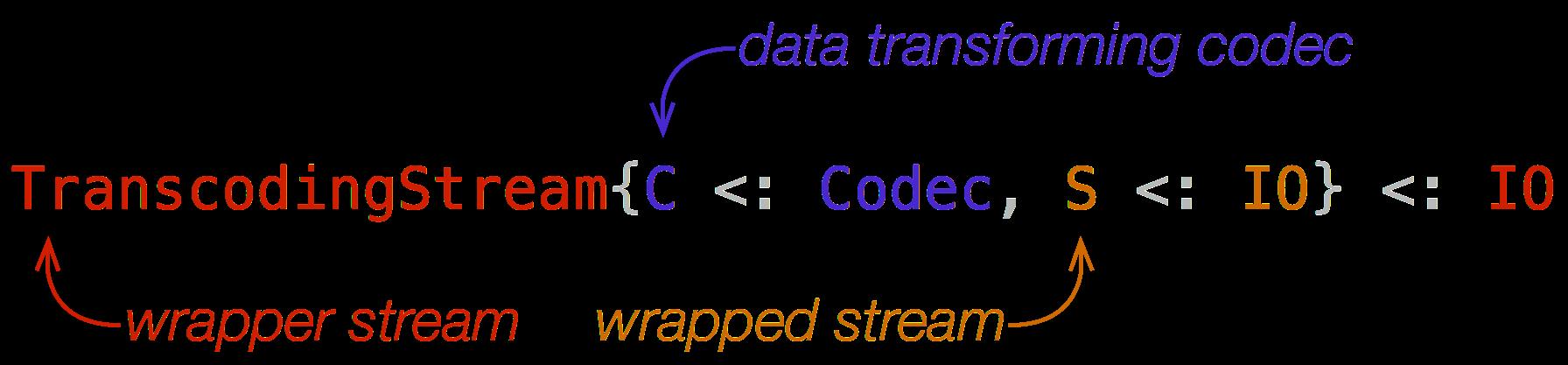 TranscodingStream