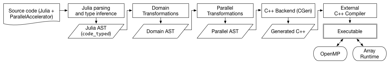 The ParallelAccelerator compiler pipeline
