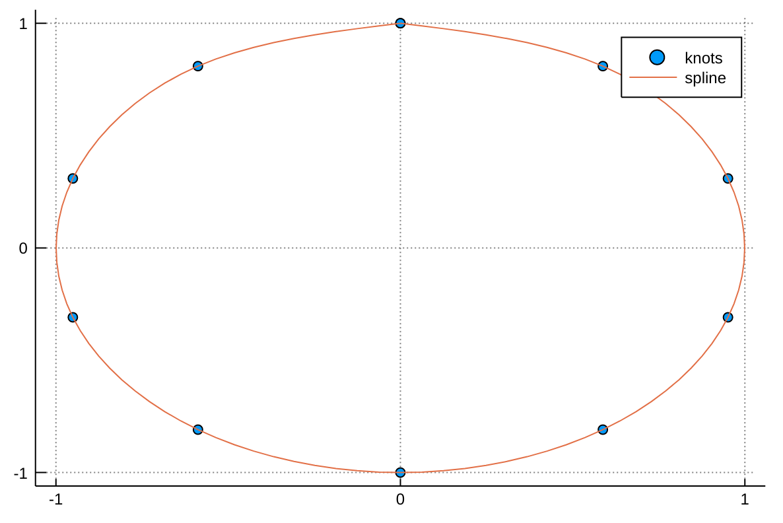 parametric spline
